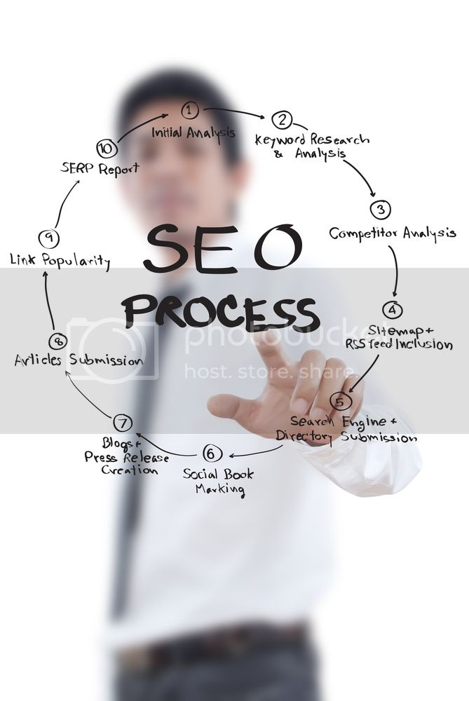 SEO Process Whiteboard